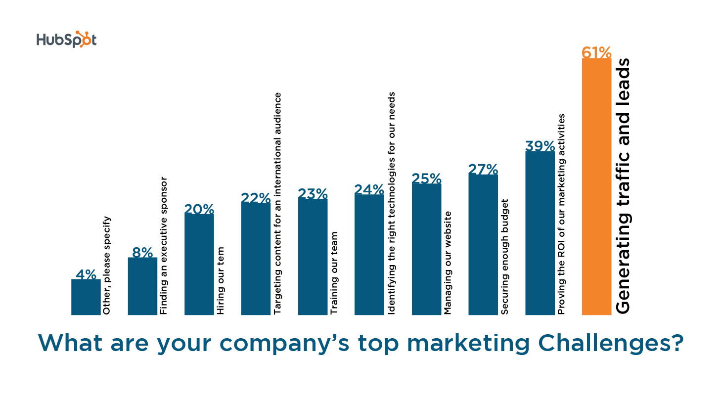 company top marketing challenges