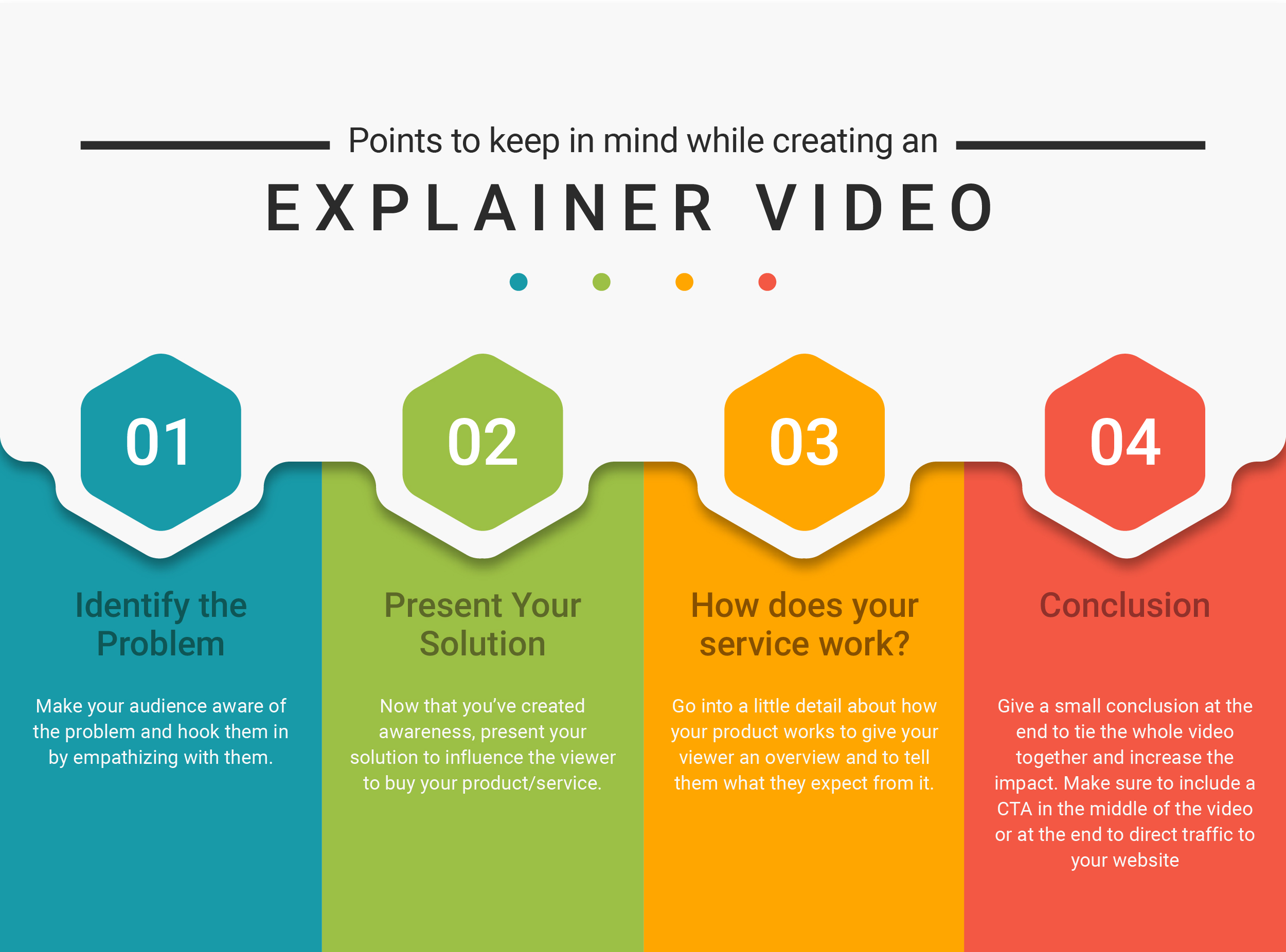 Points to keep in Mind when creating an explainer video