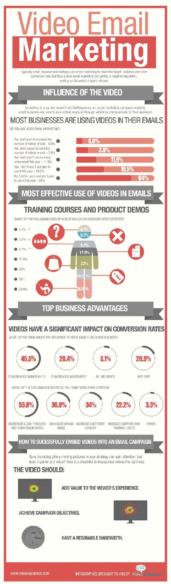 Power-of-Video-Email-Marketing-Infographics